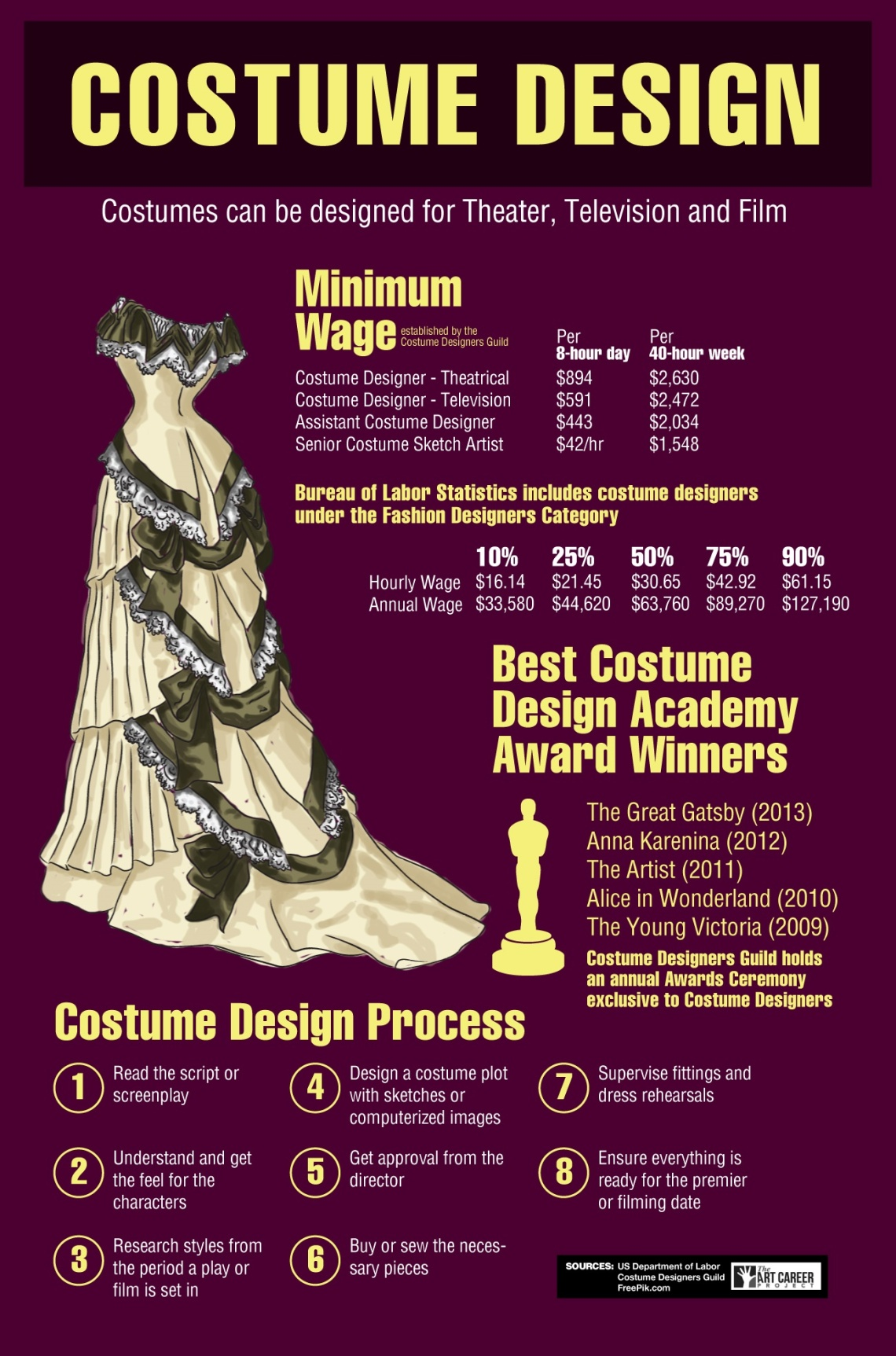 costume-design-infographic
